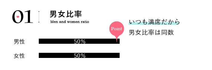 「男女比率について」満席開催の婚活イベントだから、男女比率は同数です。