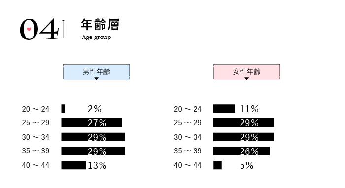 男女ともに20代、30代、40代の方中心の婚活イベントです。